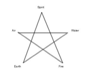 Pentagram Element Points