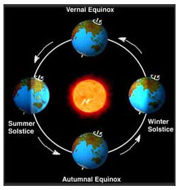 picture representing solstice astronomy - photo #15