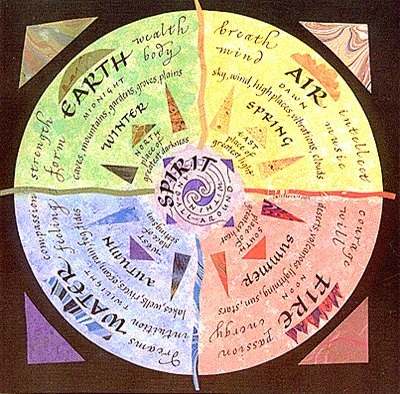 the_four_astrological_elements_in_relationships_1